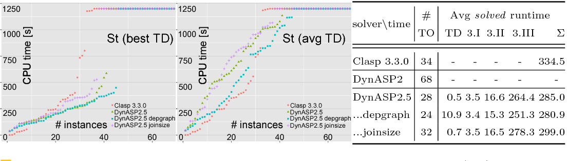 Figure 4 for DynASP2.5: Dynamic Programming on Tree Decompositions in Action