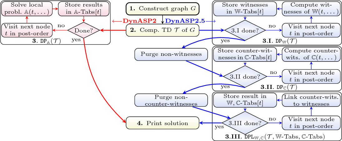 Figure 1 for DynASP2.5: Dynamic Programming on Tree Decompositions in Action
