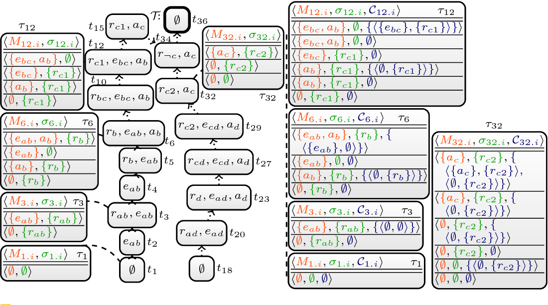 Figure 2 for DynASP2.5: Dynamic Programming on Tree Decompositions in Action