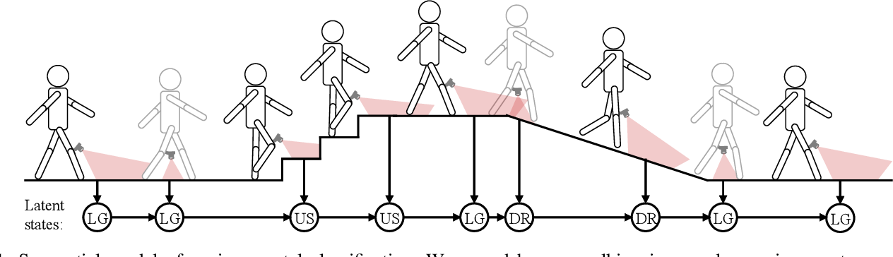 Figure 1 for Sequential Decision Fusion for Environmental Classification in Assistive Walking