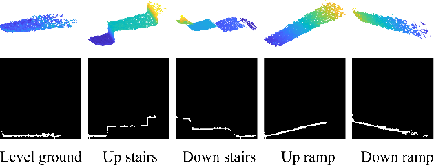 Figure 3 for Sequential Decision Fusion for Environmental Classification in Assistive Walking
