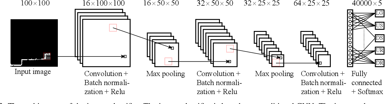 Figure 4 for Sequential Decision Fusion for Environmental Classification in Assistive Walking