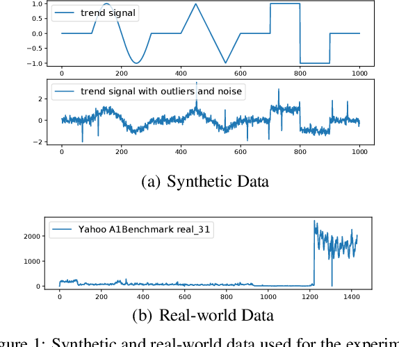 Figure 2 for RobustTrend: A Huber Loss with a Combined First and Second Order Difference Regularization for Time Series Trend Filtering