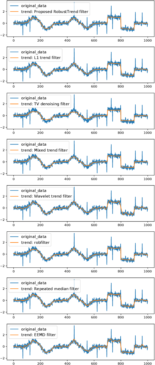 Figure 3 for RobustTrend: A Huber Loss with a Combined First and Second Order Difference Regularization for Time Series Trend Filtering