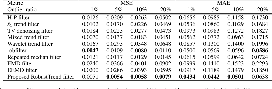 Figure 1 for RobustTrend: A Huber Loss with a Combined First and Second Order Difference Regularization for Time Series Trend Filtering