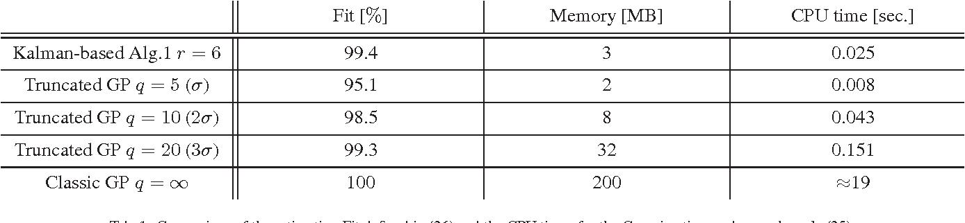 Figure 2 for Efficient Spatio-Temporal Gaussian Regression via Kalman Filtering