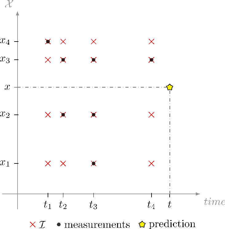 Figure 1 for Efficient Spatio-Temporal Gaussian Regression via Kalman Filtering