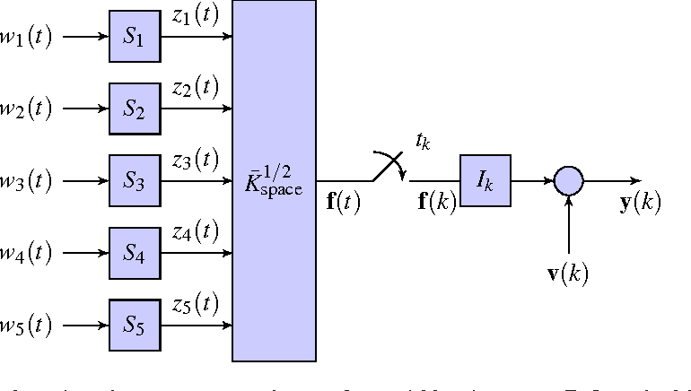 Figure 3 for Efficient Spatio-Temporal Gaussian Regression via Kalman Filtering