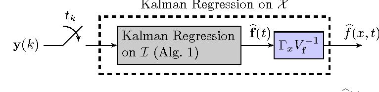Figure 4 for Efficient Spatio-Temporal Gaussian Regression via Kalman Filtering