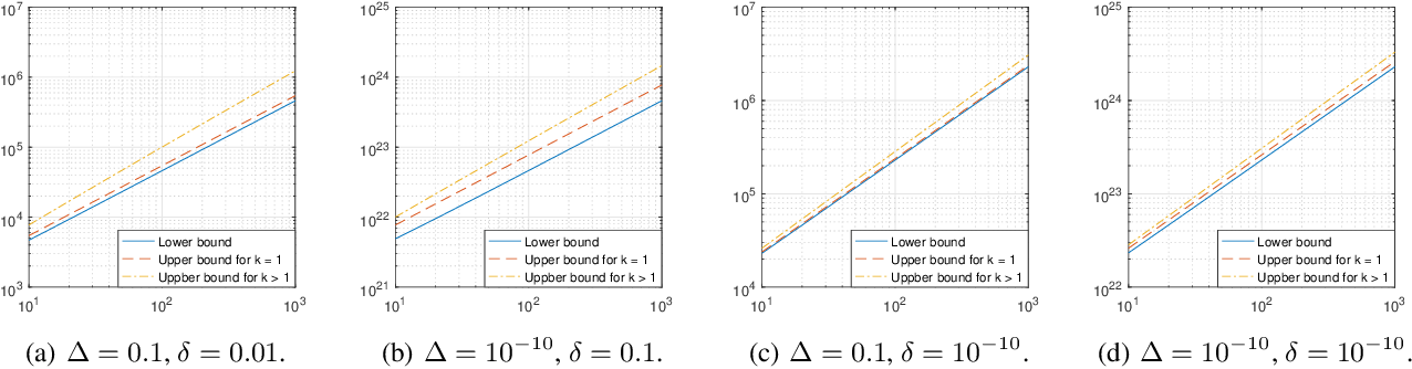 Figure 4 for The Sample Complexity of Best-$k$ Items Selection from Pairwise Comparisons