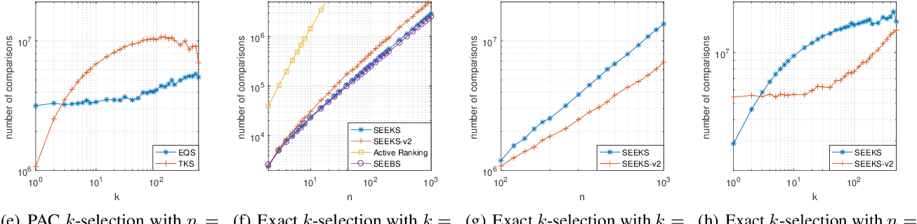 Figure 1 for The Sample Complexity of Best-$k$ Items Selection from Pairwise Comparisons