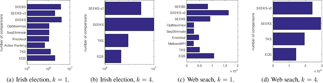 Figure 2 for The Sample Complexity of Best-$k$ Items Selection from Pairwise Comparisons