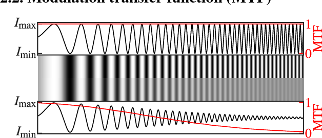 Figure 2 for Automatic Estimation of Modulation Transfer Functions