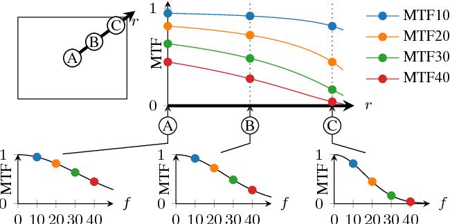 Figure 3 for Automatic Estimation of Modulation Transfer Functions