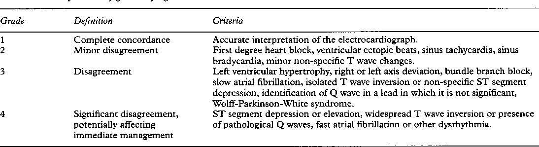 Accident And Emergency Department Reporting Of Electrocardiographs