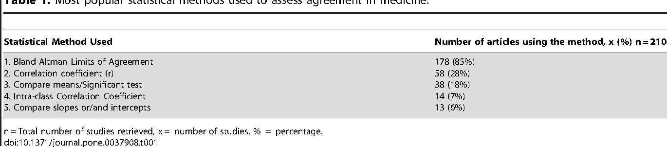Statistical Methods Used To Test For Agreement Of Medical