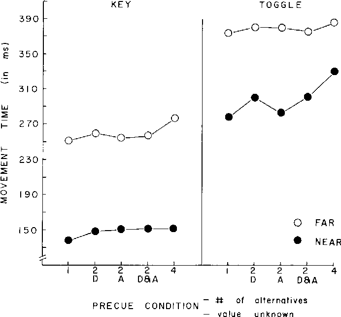 Figure 6 from THE PREPARATION OF ACTIONS AND PARAMETERS OF