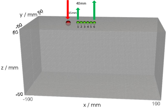 Figure 1 for A new nonlocal forward model for diffuse optical tomography