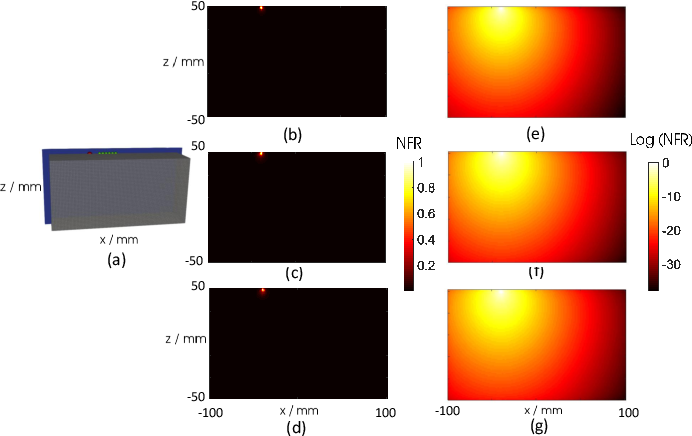 Figure 3 for A new nonlocal forward model for diffuse optical tomography