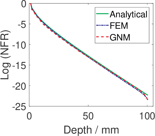Figure 4 for A new nonlocal forward model for diffuse optical tomography