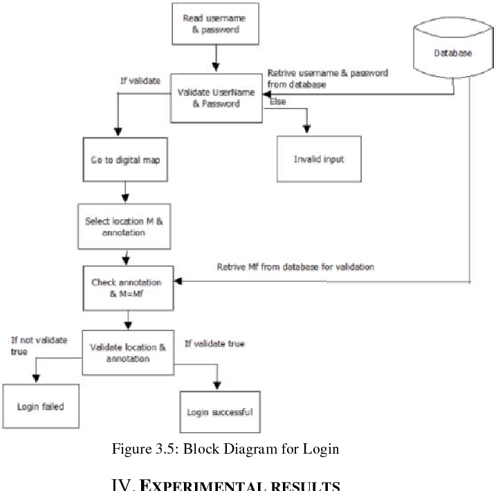 figure 3 5 from geographic location based authentication Block Diagram Login block diagram login catalogue of schemas