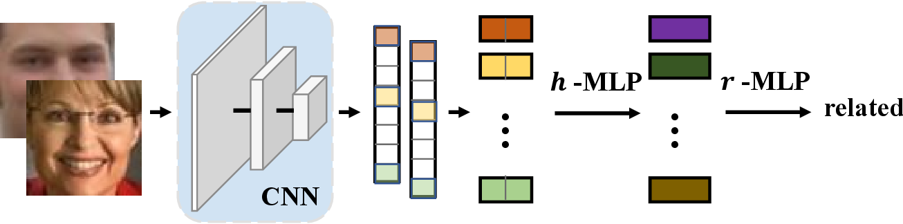 Figure 3 for Meta-Mining Discriminative Samples for Kinship Verification