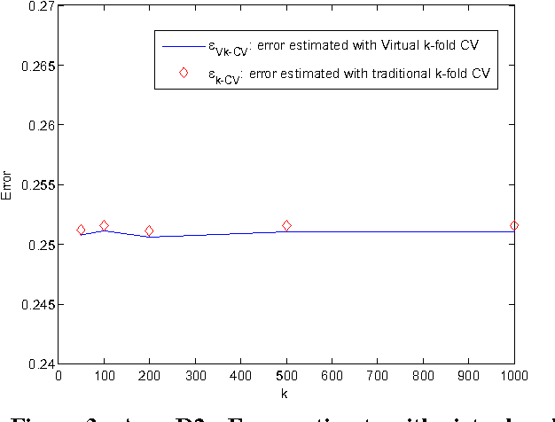 Virtual k-fold cross validation: An effective method for accuracy