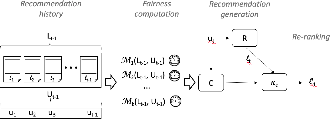 "Figure 2 for ""And the Winner Is..."": Dynamic Lotteries for Multi-group Fairness-Aware Recommendation"