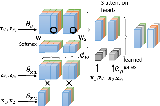 Figure 1 for GaAN: Gated Attention Networks for Learning on Large and Spatiotemporal Graphs