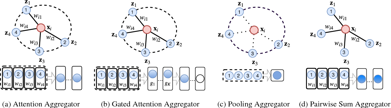 Figure 3 for GaAN: Gated Attention Networks for Learning on Large and Spatiotemporal Graphs