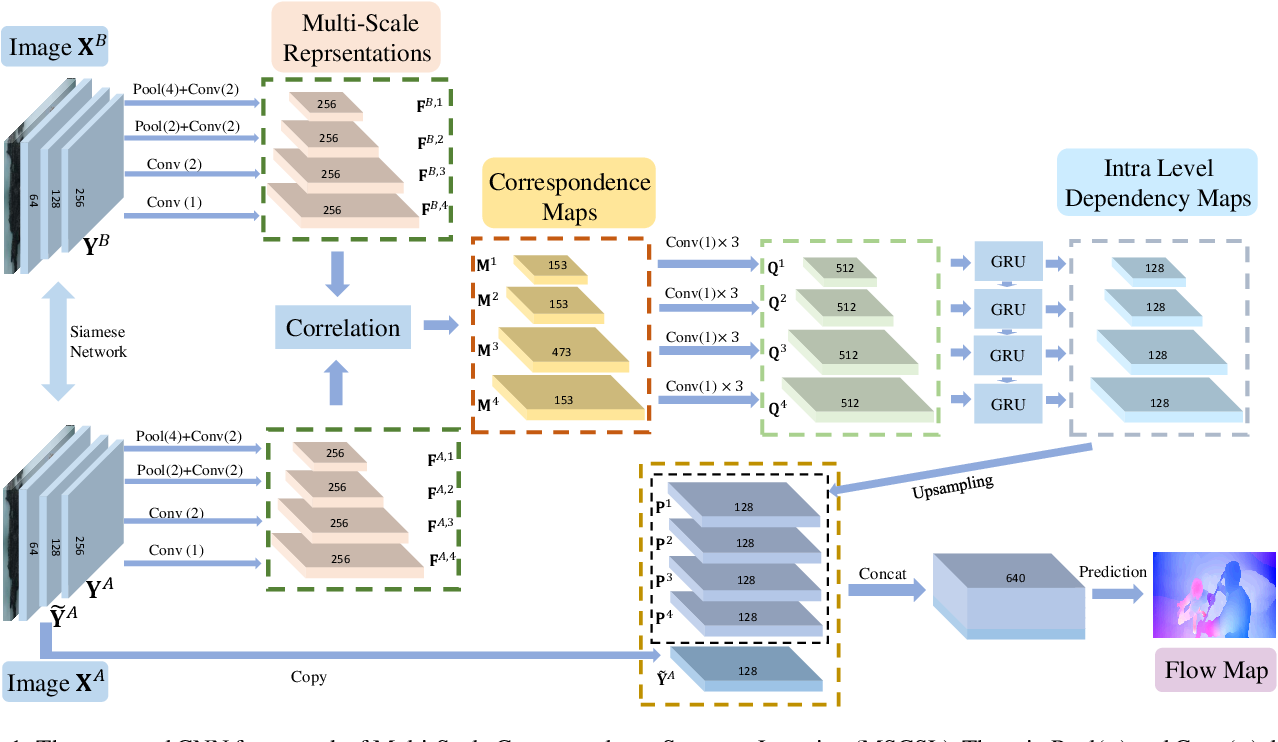 Figure 1 for Deep Optical Flow Estimation Via Multi-Scale Correspondence Structure Learning