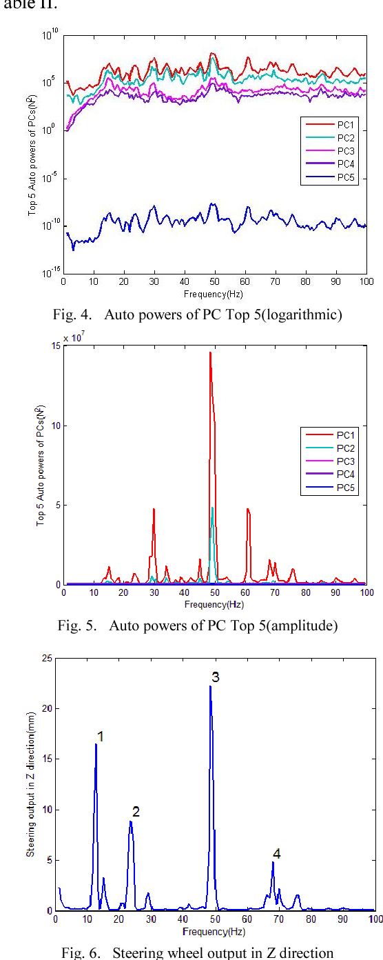 Fig. 4. Auto powers of PC Top 5(logarithmic)