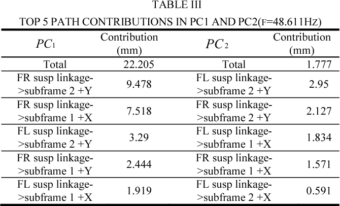 TABLE III TOP 5 PATH CONTRIBUTIONS IN PC1 AND PC2(F=48.611HZ)