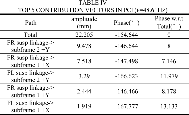 TABLE IV TOP 5 CONTRIBUTION VECTORS IN PC1(F=48.61HZ)