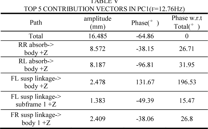 TABLE V TOP 5 CONTRIBUTION VECTORS IN PC1(F=12.76HZ)