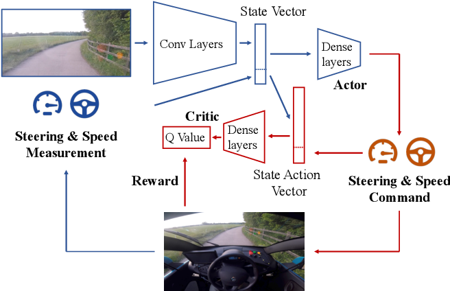 Figure 1 for Learning to Drive in a Day