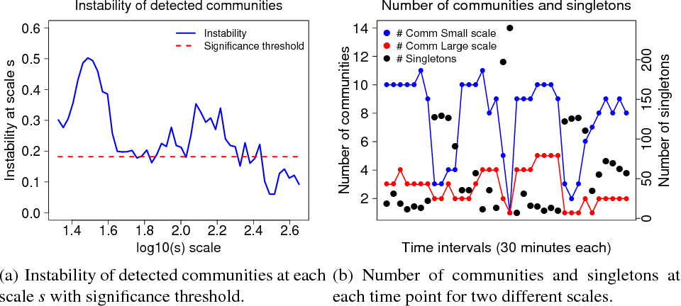Figure 1 for Spectral Multi-scale Community Detection in Temporal Networks with an Application