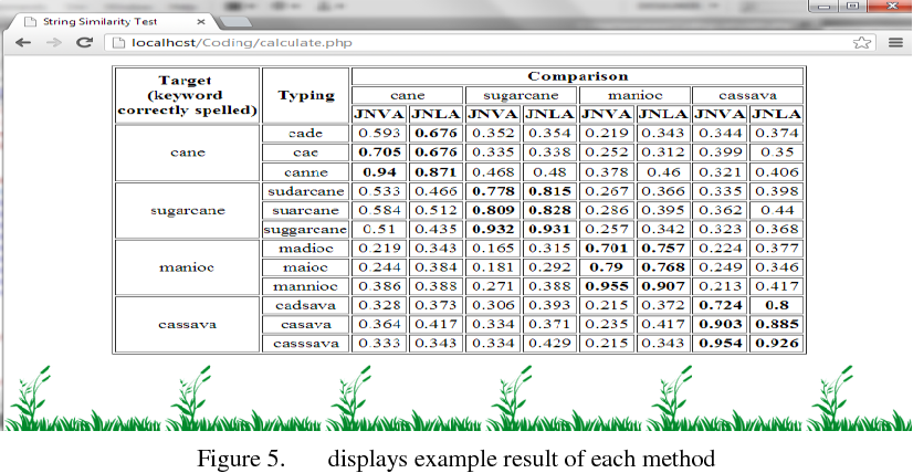 Figure 5 from A Method for Measuring Keywords Similarity by Applying