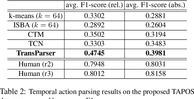 Figure 4 for Intra- and Inter-Action Understanding via Temporal Action Parsing