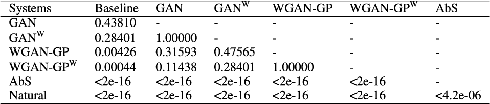 Figure 4 for Wasserstein GAN and Waveform Loss-based Acoustic Model Training for Multi-speaker Text-to-Speech Synthesis Systems Using a WaveNet Vocoder