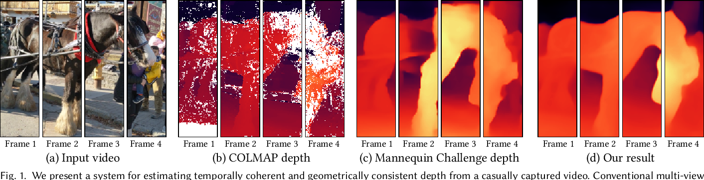 Figure 1 for Consistent Video Depth Estimation