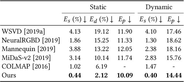 Figure 2 for Consistent Video Depth Estimation