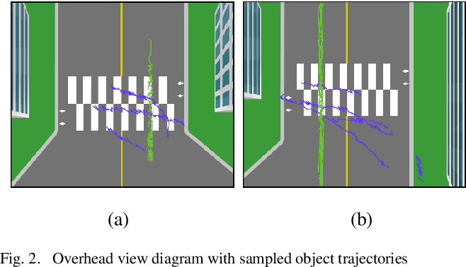 Figure 2 for Automated Object Behavioral Feature Extraction for Potential Risk Analysis based on Video Sensor