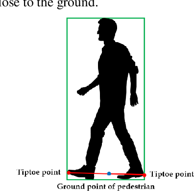 Figure 3 for Automated Object Behavioral Feature Extraction for Potential Risk Analysis based on Video Sensor