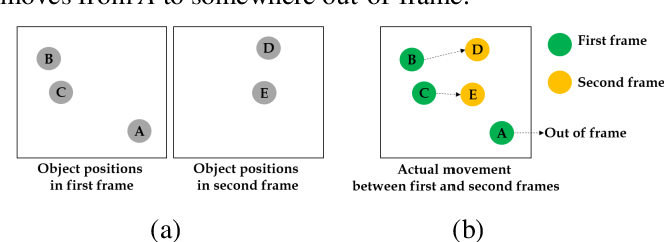 Figure 4 for Automated Object Behavioral Feature Extraction for Potential Risk Analysis based on Video Sensor