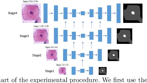 Figure 1 for PGU-net+: Progressive Growing of U-net+ for Automated Cervical Nuclei Segmentation