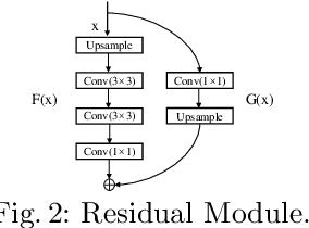 Figure 2 for PGU-net+: Progressive Growing of U-net+ for Automated Cervical Nuclei Segmentation