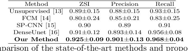 Figure 3 for PGU-net+: Progressive Growing of U-net+ for Automated Cervical Nuclei Segmentation