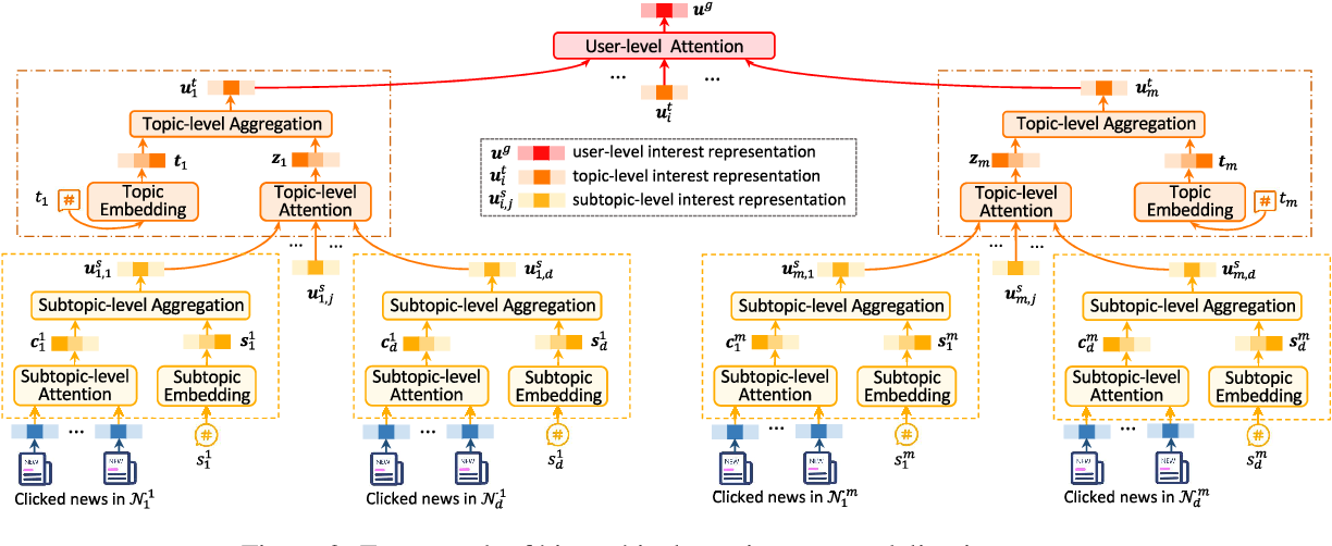Figure 3 for HieRec: Hierarchical User Interest Modeling for Personalized News Recommendation