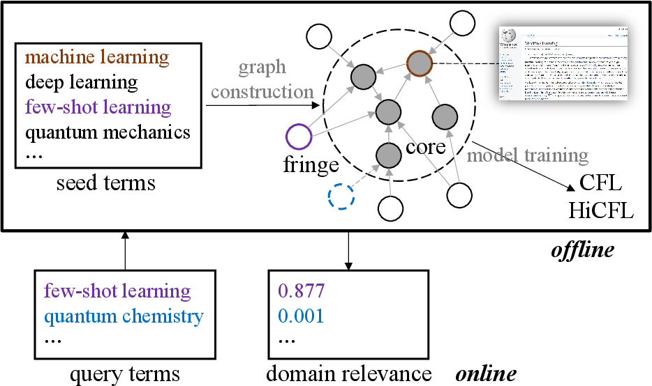 Figure 1 for Measuring Fine-Grained Domain Relevance of Terms: A Hierarchical Core-Fringe Approach